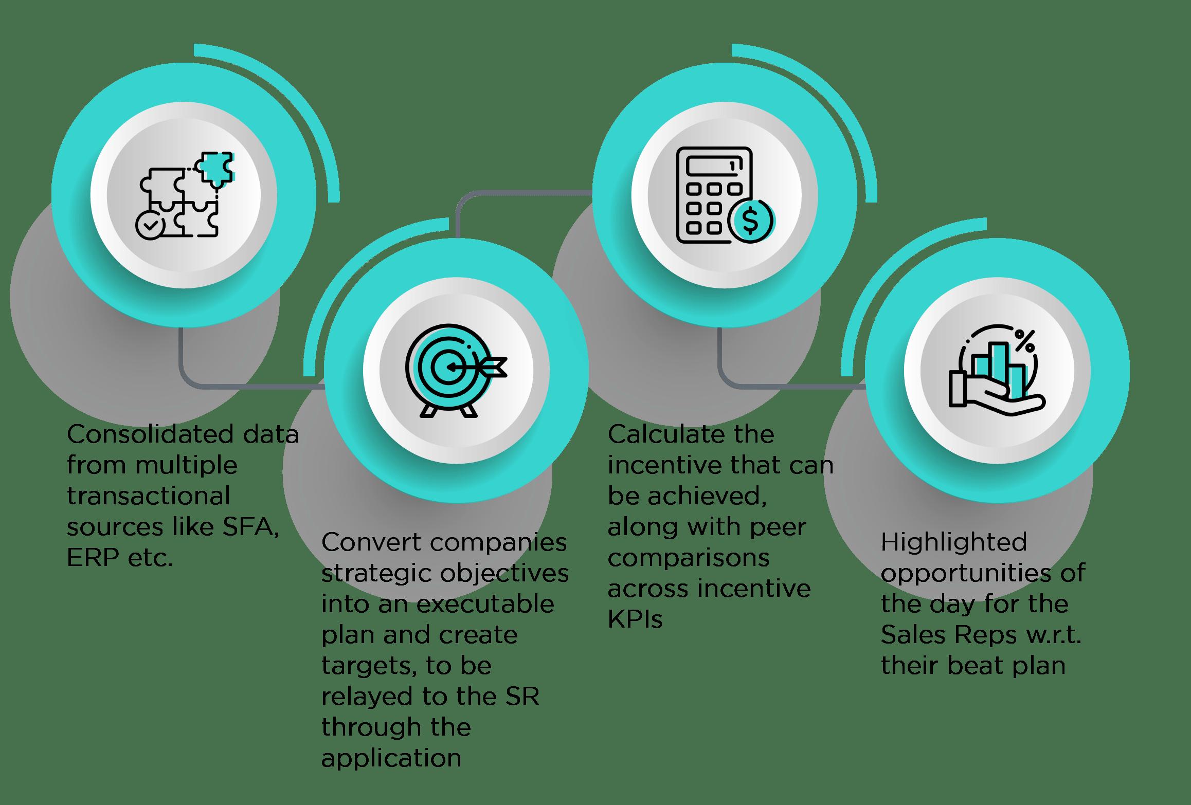Sales Force Transformation | Decision Point